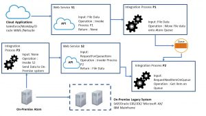 Cloud App to On-Premise Legacy System Integration
