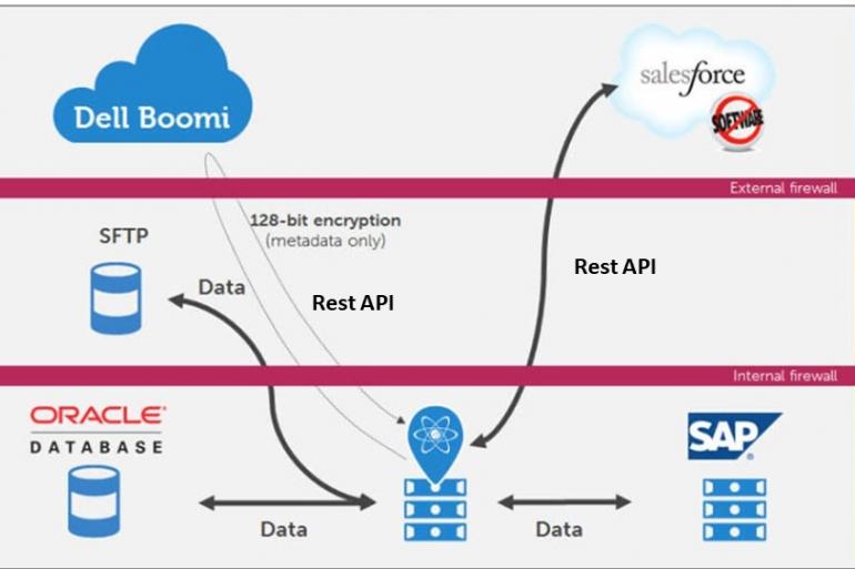 Cloud Integration with Rest API